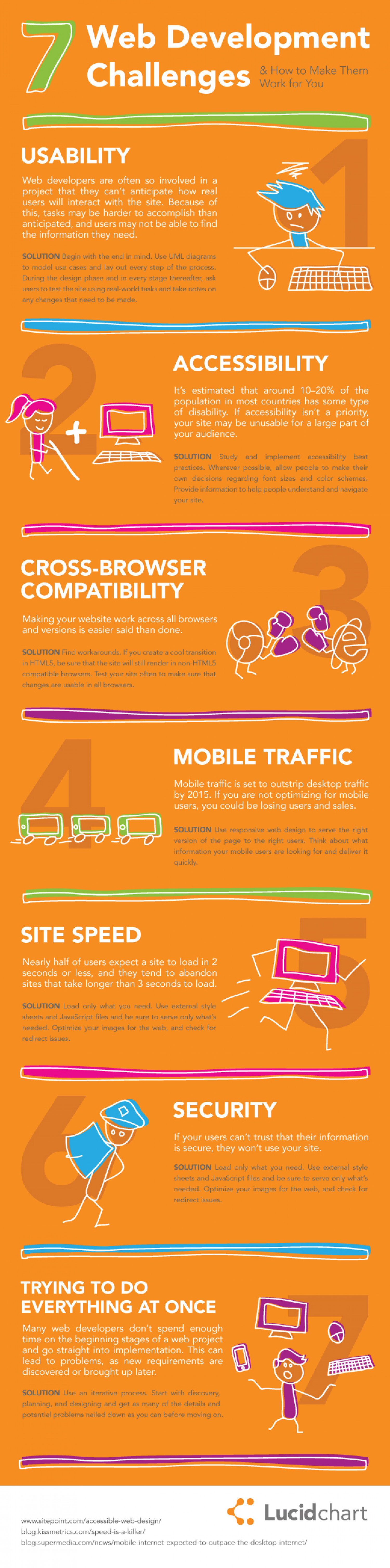 7 Web Development Challenges Infographic