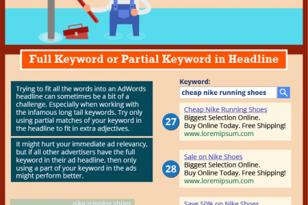 71 Ad Tests For Your Ecommerce AdWords Campaigns Right Now Infographic