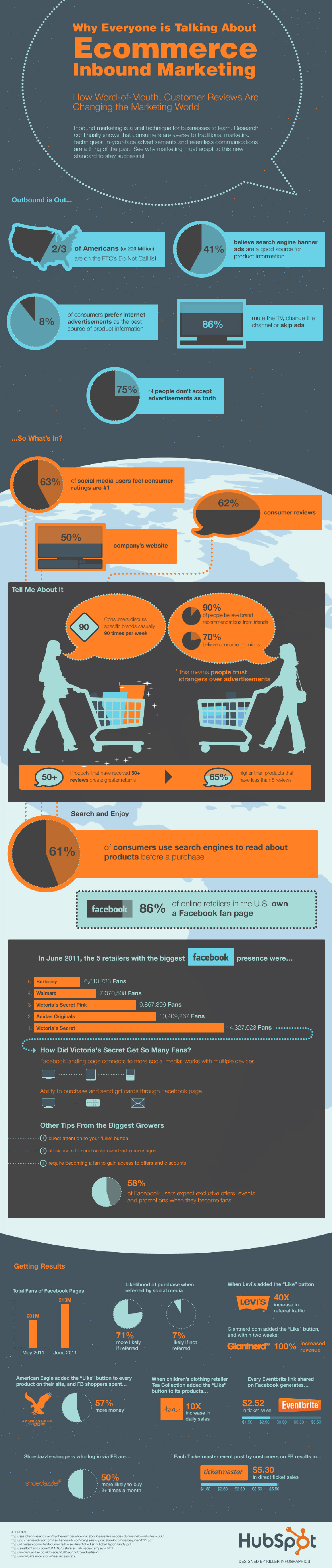 71% More Likely to Purchase Based on Social Media Referrals Infographic