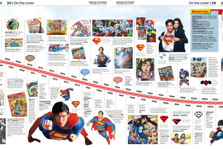 75 years of Superman Infographic
