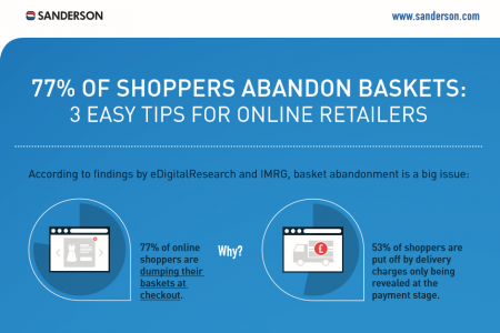77% of shoppers abandon baskets: 3 easy tips for online retailers Infographic