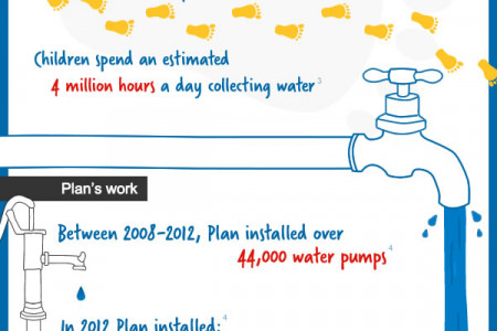 783 million people still without clean water Infographic