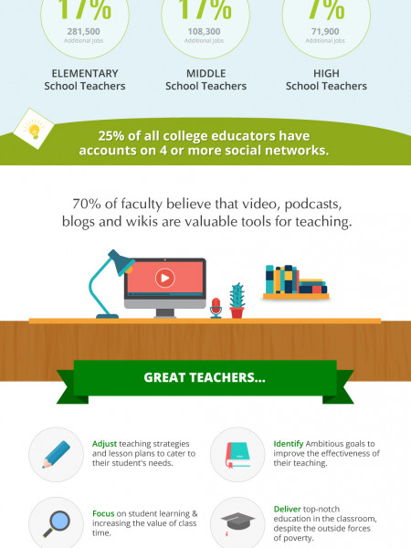 7 Facts About Teachers (Infographic) Infographic