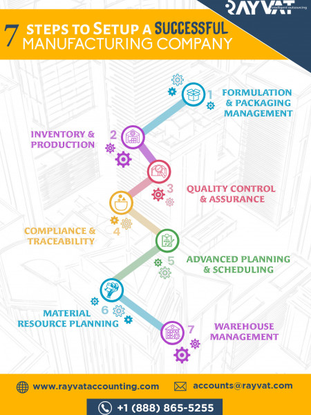 7 Steps to Setup a Successful Manufacturing Company Infographic