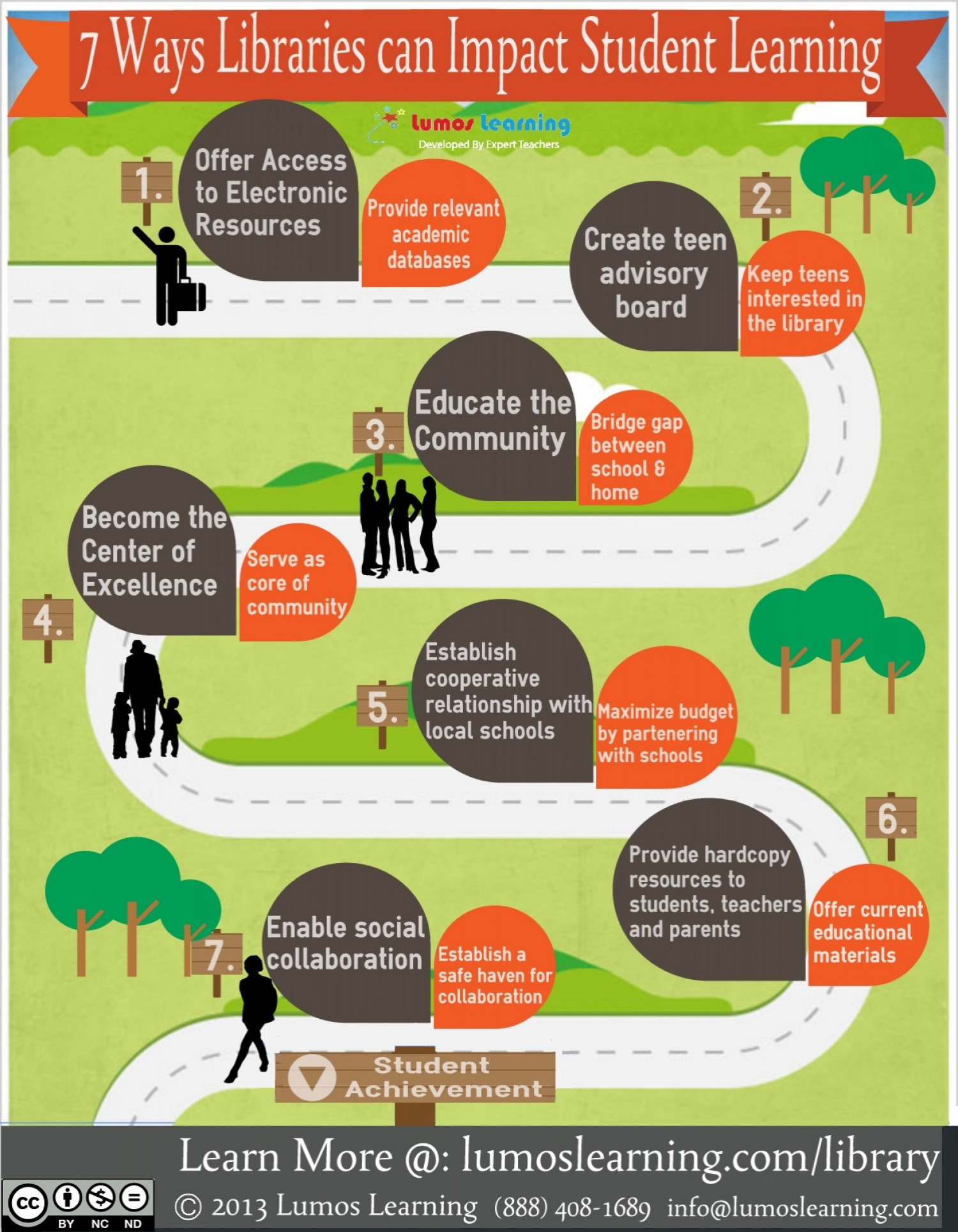 7 Ways Libraries can Impact Student Learning Infographic