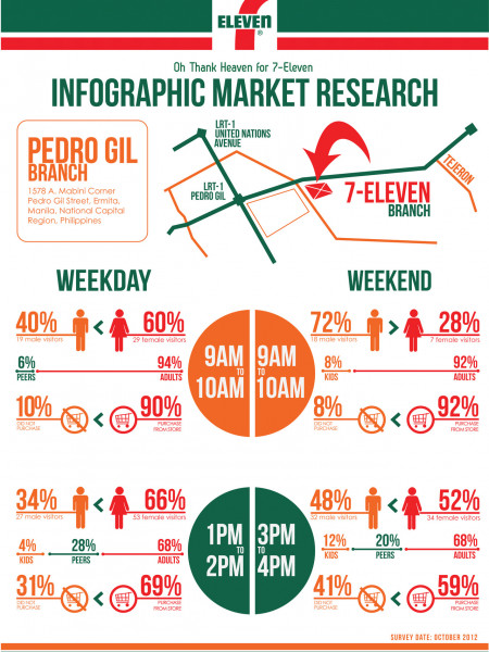 7-Eleven Market Research Infographic