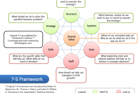 7-S Framework commented by BSCDesigner Infographic