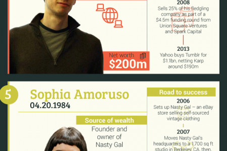 8 CEOs Who Made Their Fortune Before They Were 30 Infographic