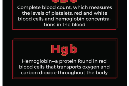 8 Common Phlebotomy Abbreviations Infographic