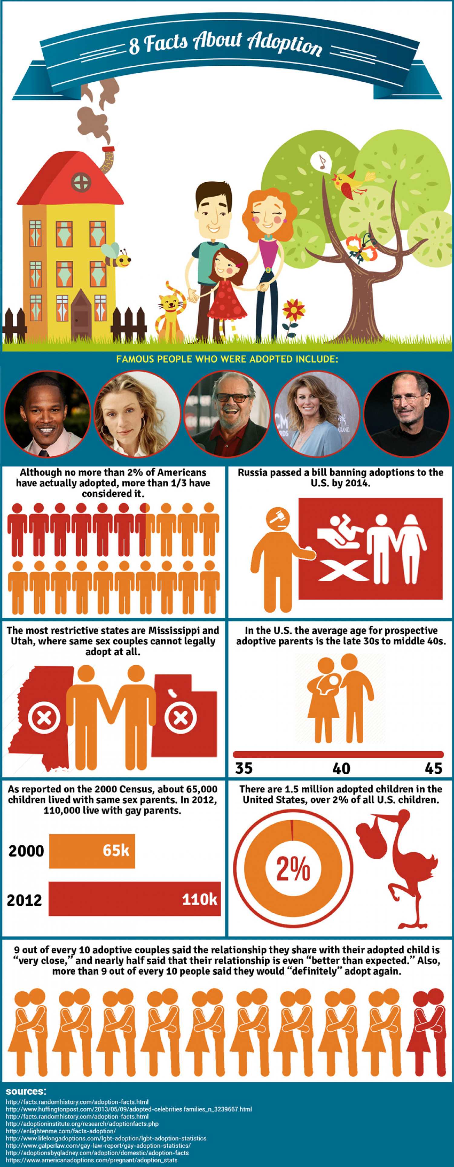 8 Facts About Adoption Infographic