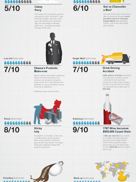 8 Famous and Embarrassing Spillages Infographic