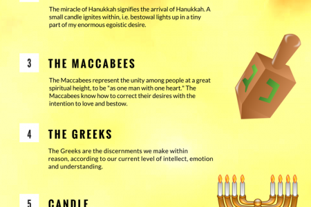 8 Hanukkah Insights for a More In-Depth View of the Holiday Infographic