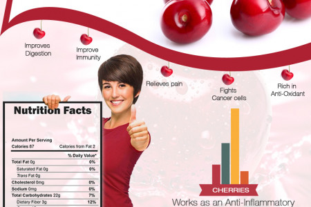 8 Health Benefits of Cherries Infographic