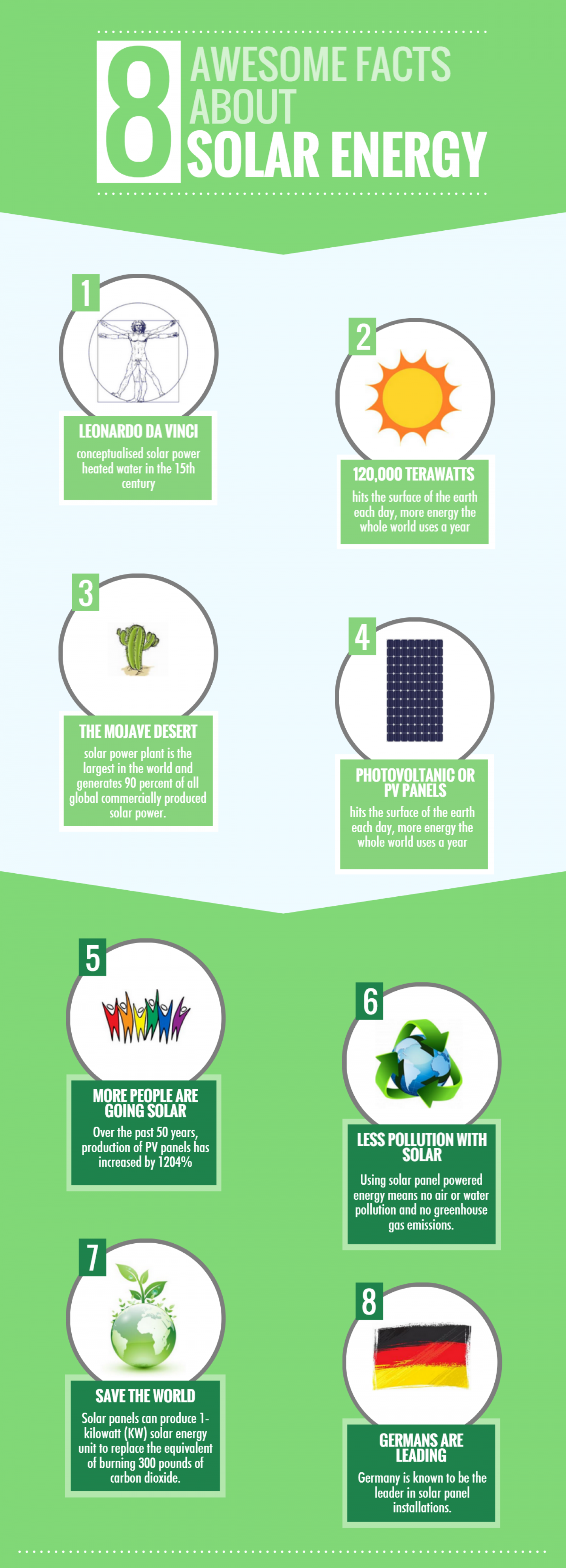 Interesting Solar Energy Facts Infographic