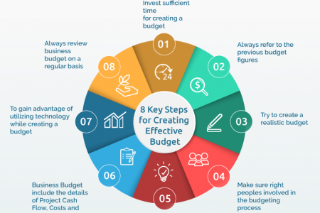 8 Key Steps for Creating Effective Budget Infographic