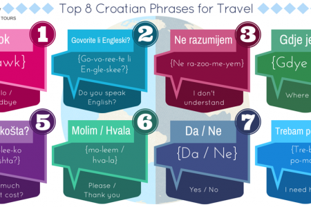 8 Most Useful Croatian Phrases Infographic