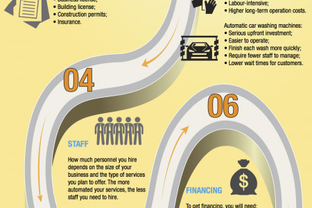 8 Must-Haves for Opening a New Car Wash  Infographic