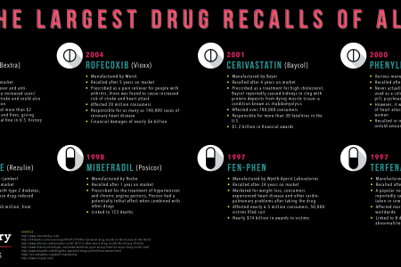 8 of the Largest Drug Recalls of All Time Infographic