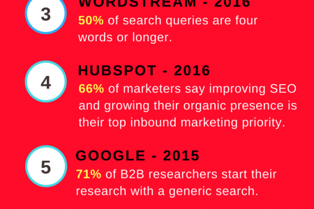 8 Organic Search Stats Which Every Marketer Needs to Know Infographic