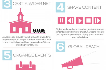 8 Reasons Why Your Church Needs A Website Infographic