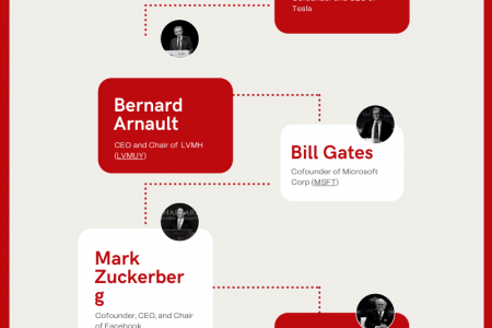8 Richest People in the world Infographic