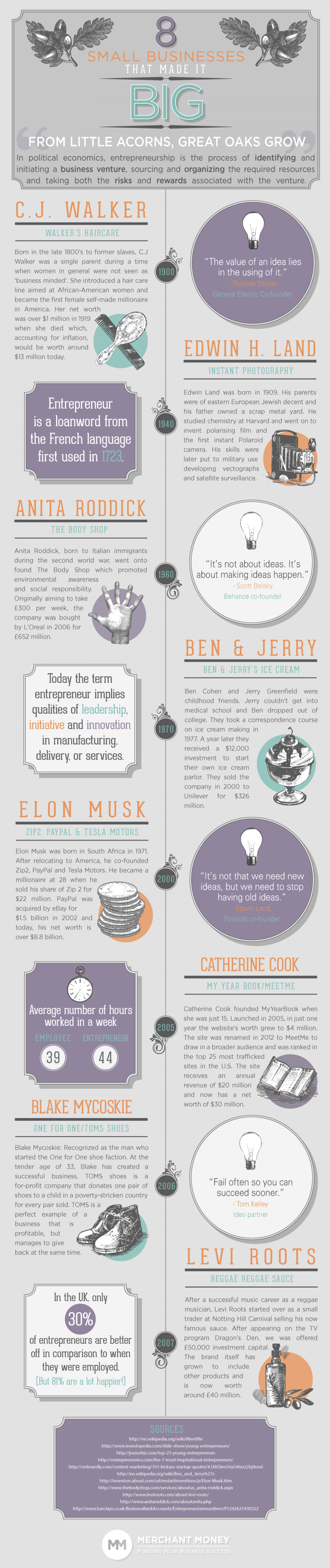 8 Small Business That Made It Big: The Journey of Entrepreneurship  Infographic