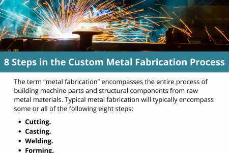 8 Steps in the Custom Metal Fabrication Process Infographic