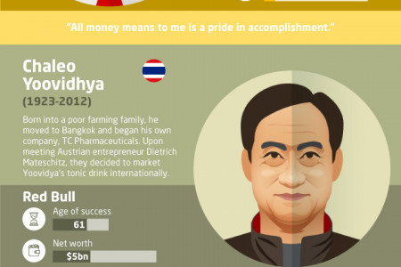 8 Successful Entrepreneurs Who Started Late in Life Infographic
