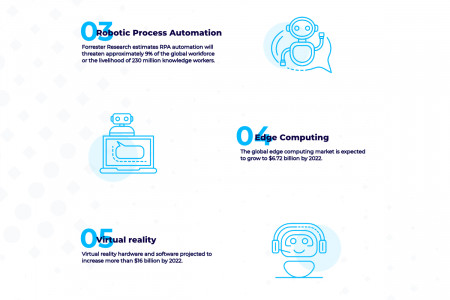 8 technology trends you should know about Infographic