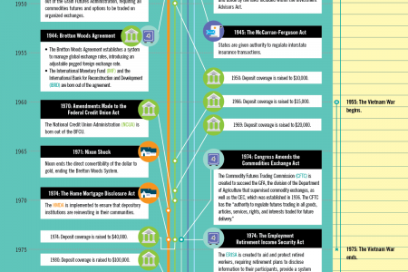 80 Years of Financial (de)Regulation in the U.S. Infographic