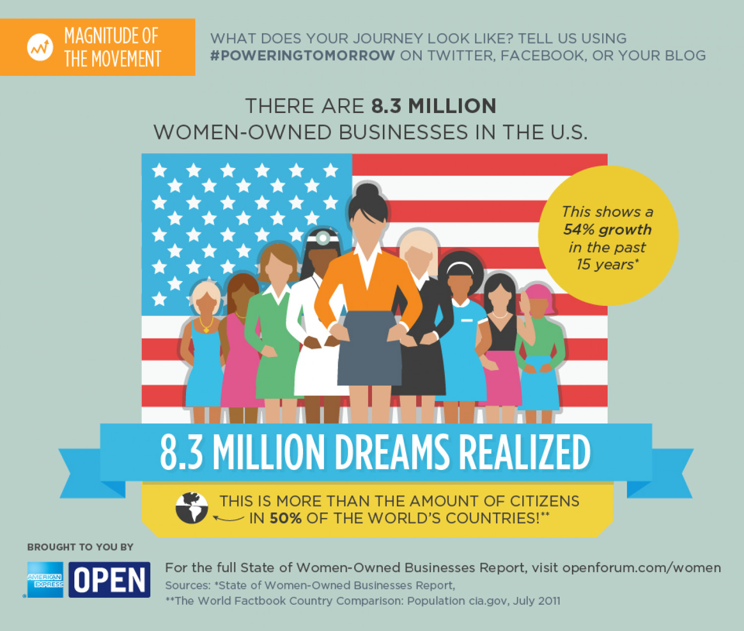 8.3 Million Women-Owned Businesses in the U.S. Infographic