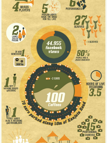 8th Kinanda Arts Festival Infographic