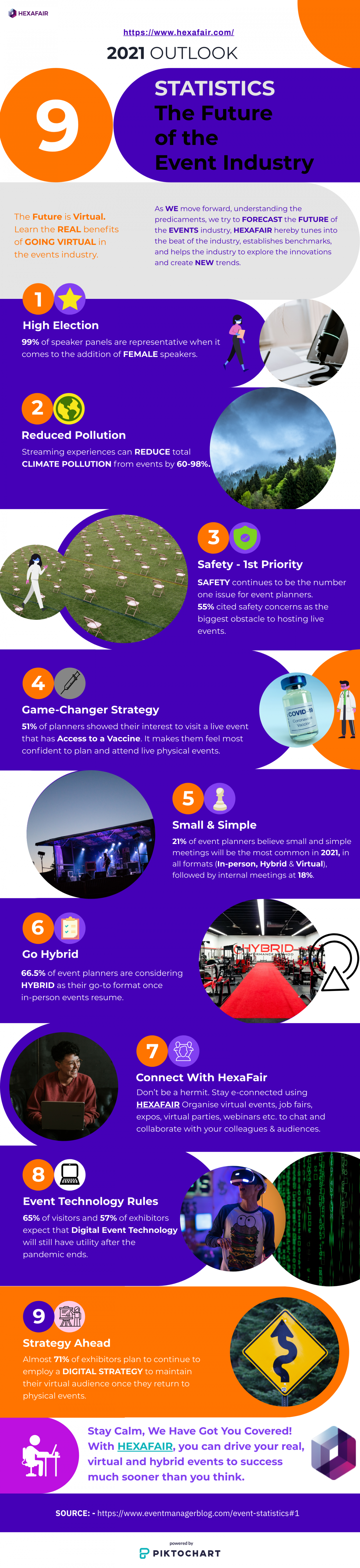 9 Event Statistics, The Future of the Event Industry 2021 Infographic
