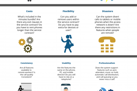 9 Factors to consider before you upgrade your phone system Infographic