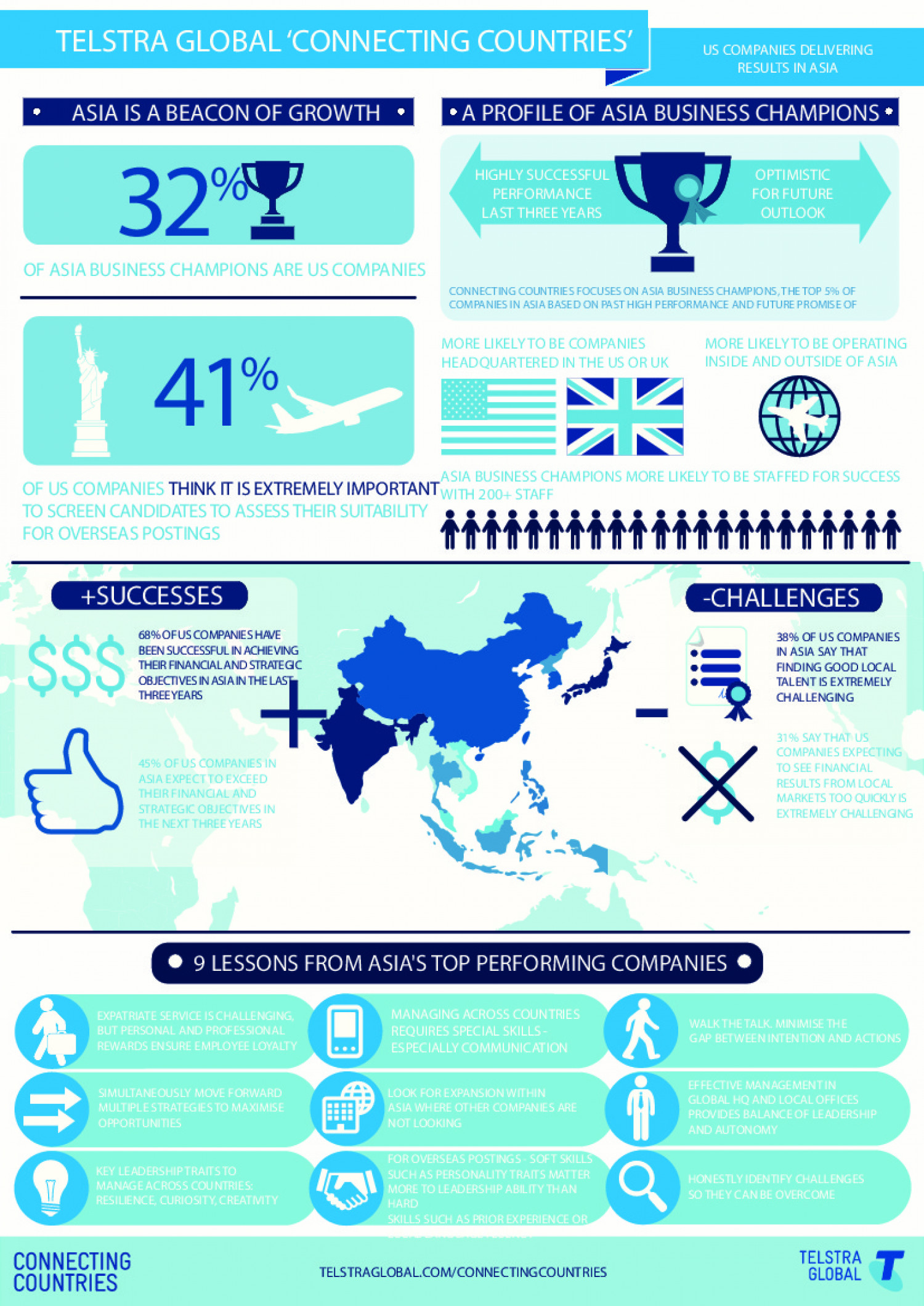 Connecting Countries Infographic