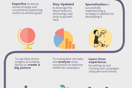 9 Qualities To Look For In A New Adwords Hire Infographic