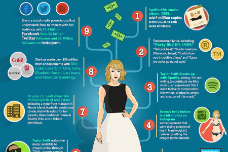 9 Reasons Taylor Swift is a Savvy Businesswoman Infographic