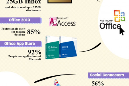 9 Secrets Of Microsoft In The Year 2014 Infographic