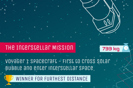 9 Spacecrafts that Changed the Way we See the Universe Infographic