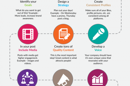 9 Steps To Social Media Success Infographic