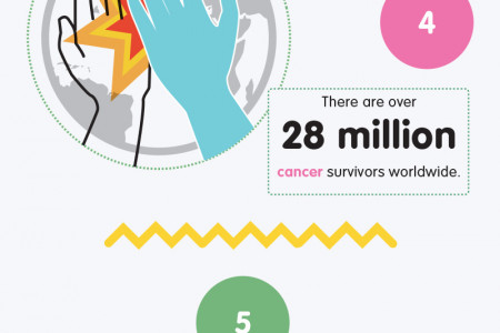 9 Things You May Not Know About Cancer Infographic