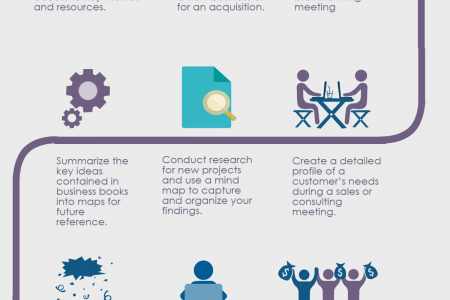 9 Ways to Elevate Your Business Performance with Mind Mapping Infographic