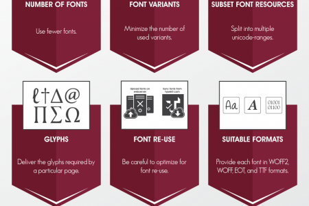 9 Ways to Optimize Web Fonts to Perform Better!  Infographic