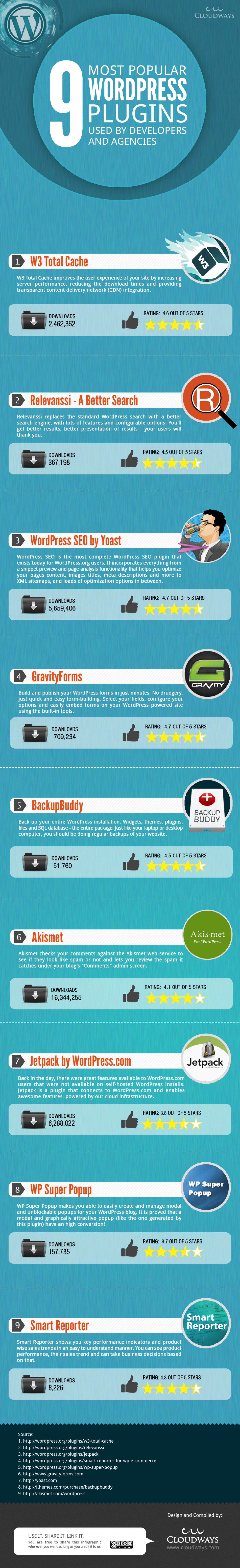 9 WORDPRESS PLUGINS FAVORED BY DEVELOPERS AND AGENCIES Infographic