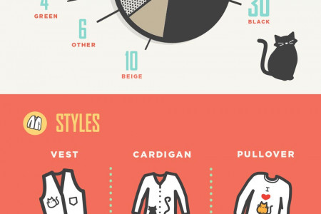 99 Cat Sweaters Infographic