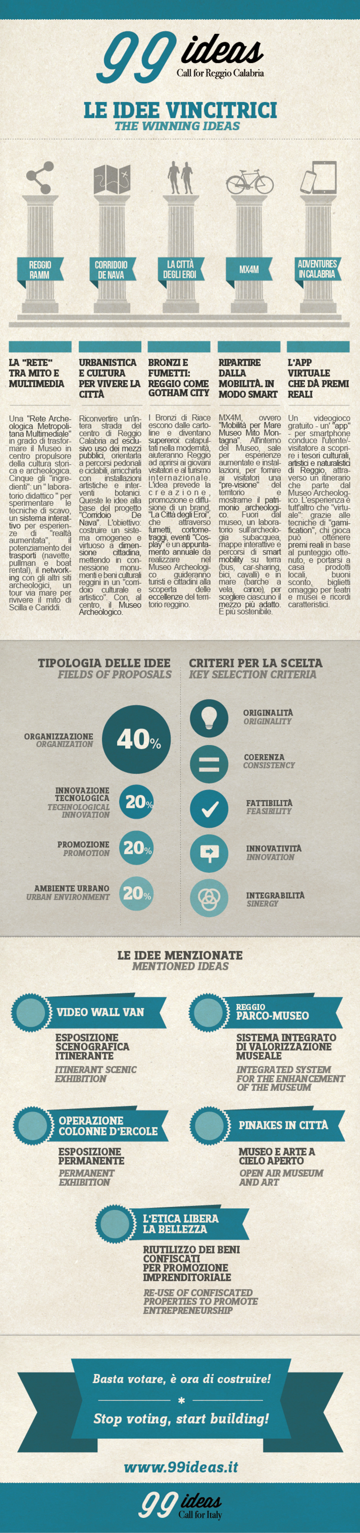 #99ideas Call for #ReggioCalabria - idee vincenti - winning ideas Infographic