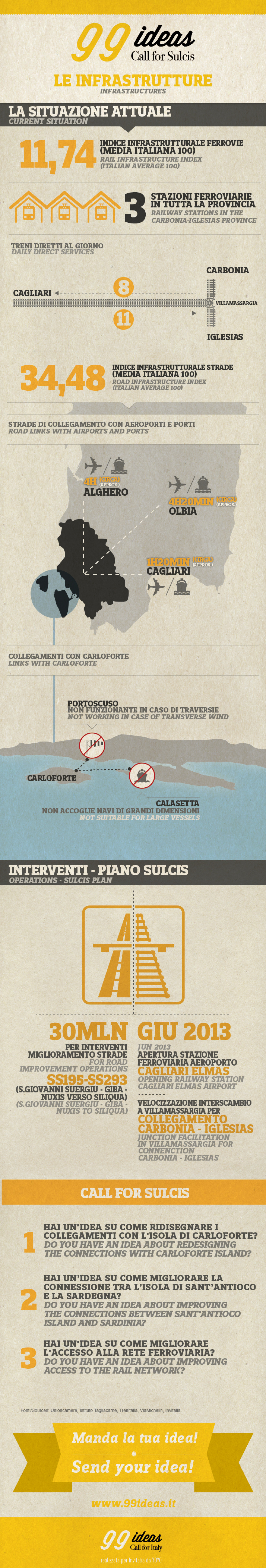 Call for Sulcis - Infrastrutture/Infrastructures Infographic