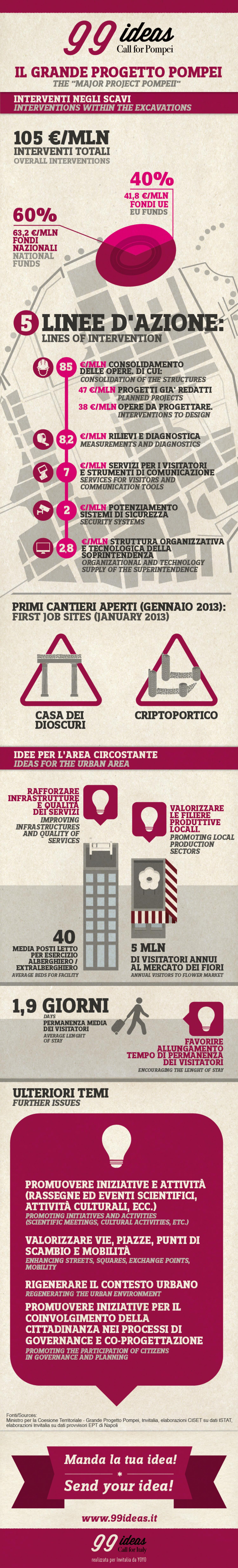 99 Ideas Call for Pompei Infographic