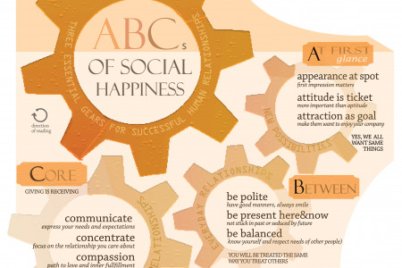 ABCs of Social Happynes Infographic