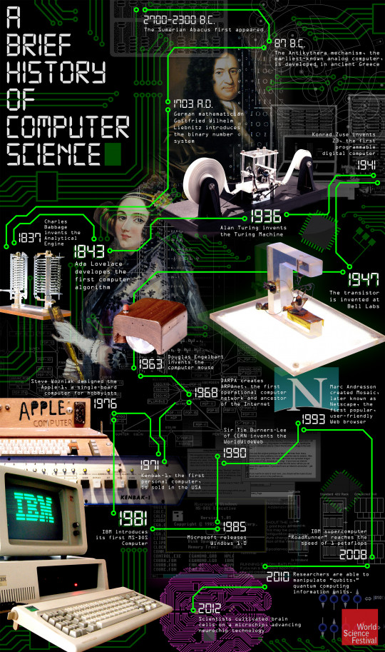 A Brief History Of Computer Science